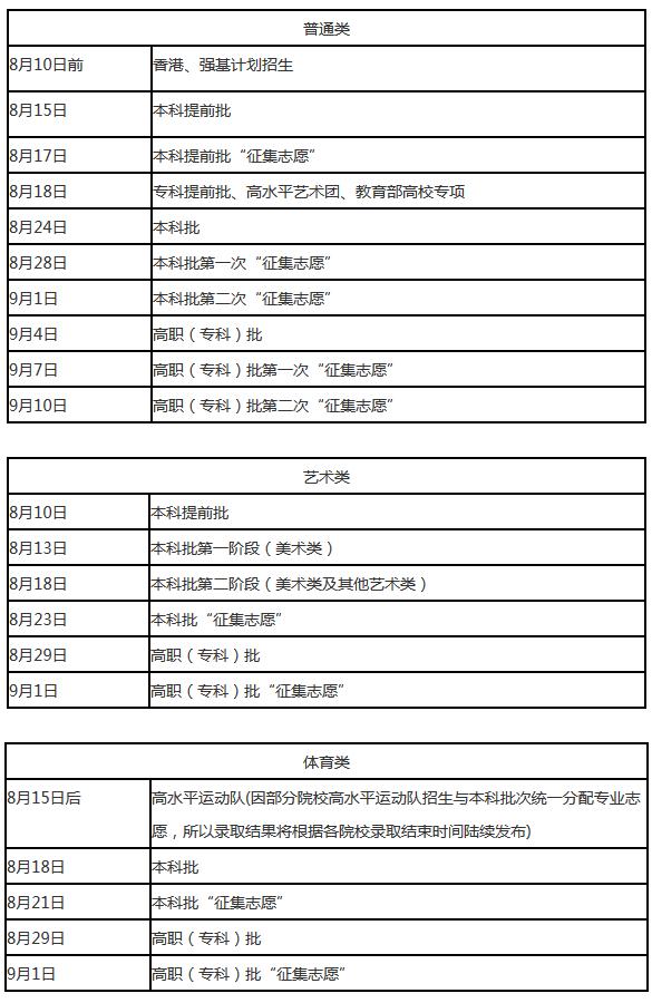 2020年辽宁高考录取信息即将陆续发布