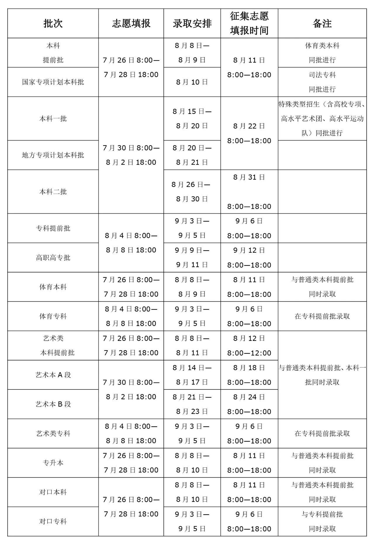 2020年河南高招录取工作8月8日开启!分7个批次持续至9月中旬!