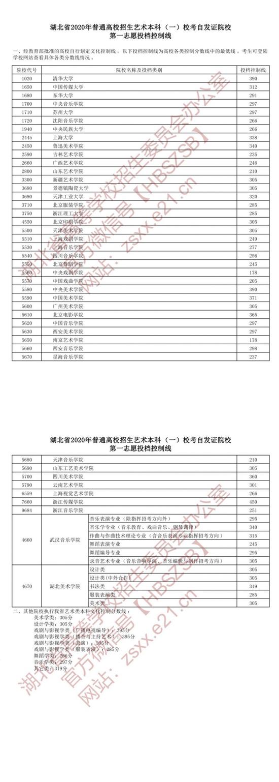 2020年湖北省普通高校招生艺术本科(一)录取院校校考自发证一志愿投档线