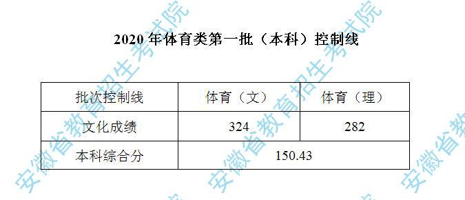2020年安徽体育类第一批(本科)控制线