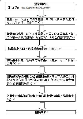 2020年辽宁高等职业院校扩招专项考试报名工作即将开始