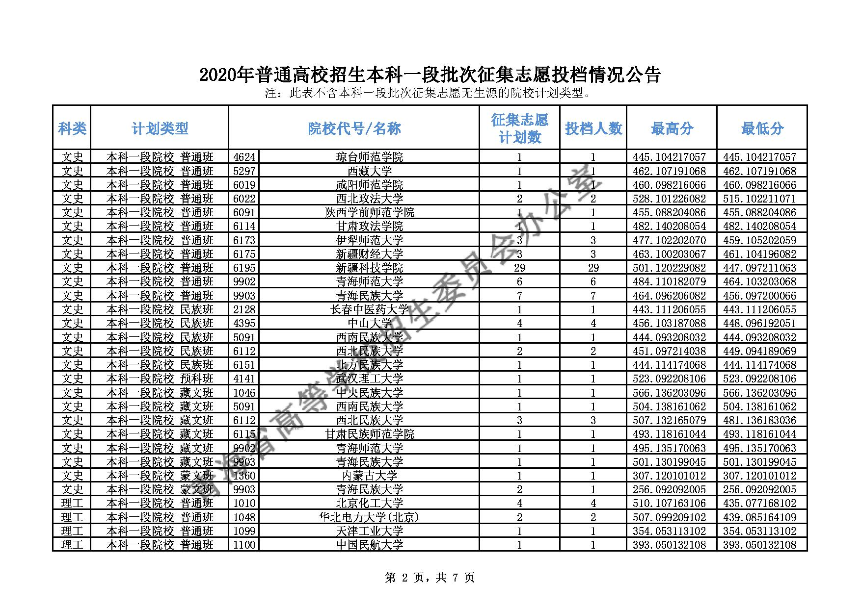 青海2020普通高校招生本科一段批次征集志愿投档情况公告图2