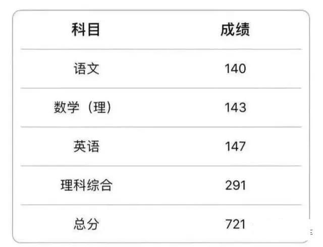2020年河北省高考理科第一名