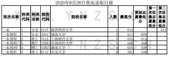 2020云南普通高校招生录取情况(8月28日)