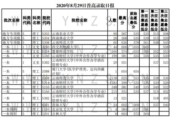 2020云南普通高校招生录取情况(8月29日)