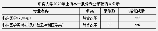 中南大�W2020年上海本科一批分��I�取分�稻�