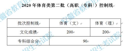 2020安徽�w育�第二批(高�〈�?啤�)控制�