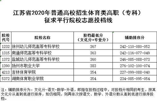 2020江苏体艺类高职(专科)征求平行院校志愿投档线图1