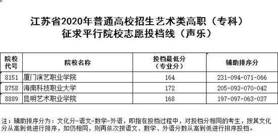 2020江苏体艺类高职(专科)征求平行院校志愿投档线图3