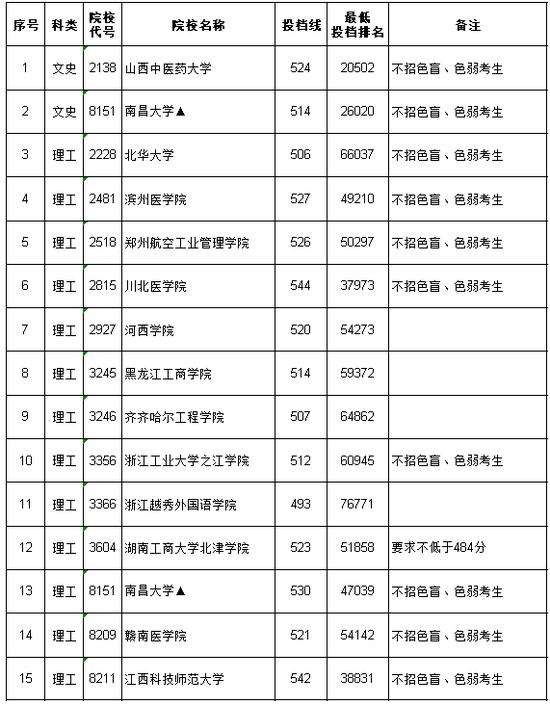 2020江西第二批本科文理�缺�~院校征集志愿投�n情�r