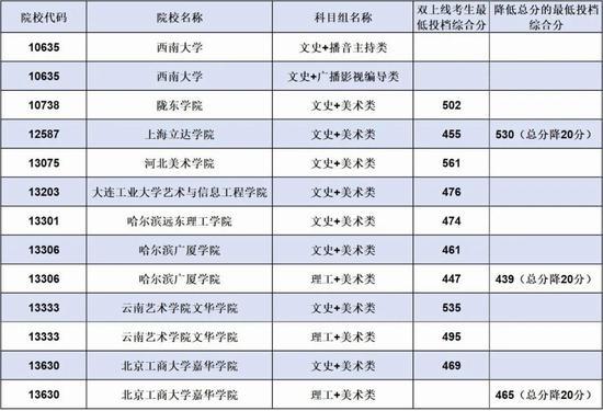�V西2020提前批��g本科第二批第四次征集最低投�n分�稻�