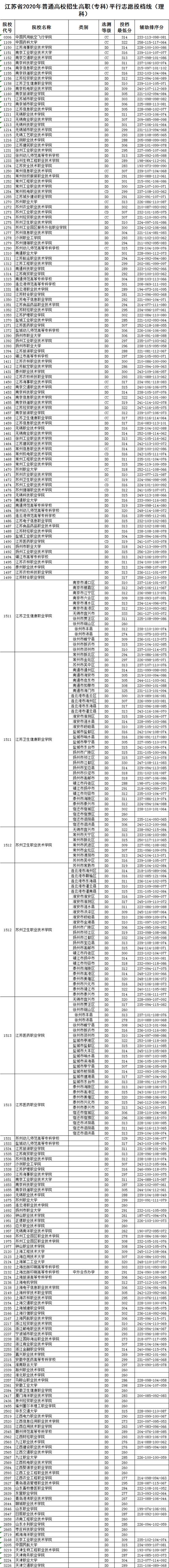 2020江苏普高招生高职(专科)平行志愿投档线图2