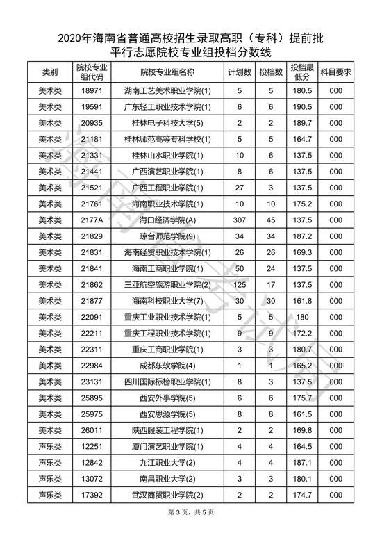 海南2020高�(�?�)提前批平行志愿院校��I�M投�n分�稻�3