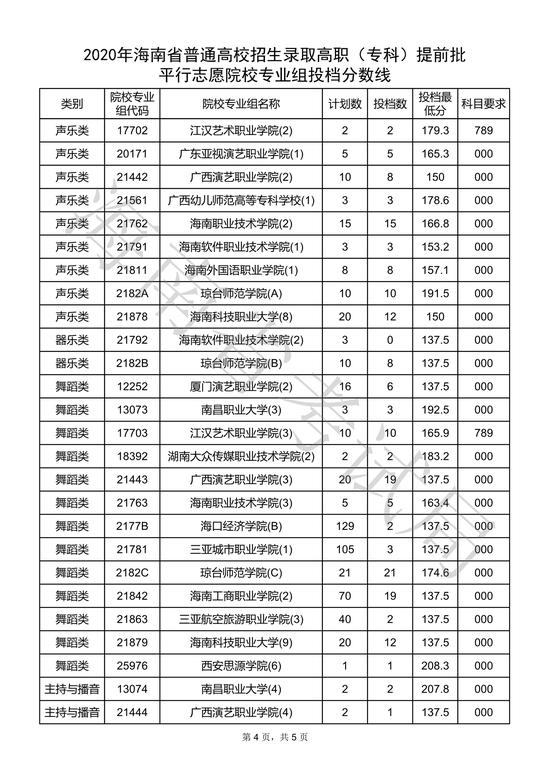 海南2020高�(�?�)提前批平行志愿院校��I�M投�n分�稻�4
