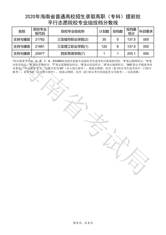 海南2020高�(�?�)提前批平行志愿院校��I�M投�n分�稻�5