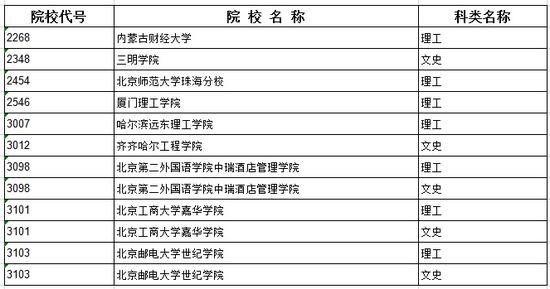 2020黑龙江本科第二批A段录取结束院校名单(六)