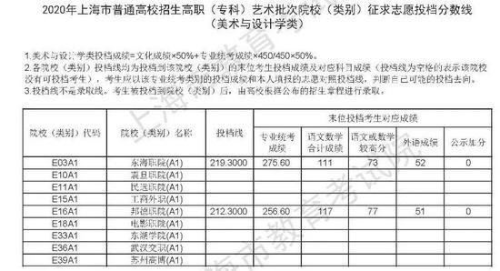 上海2020高职(专科)批次征求志愿投档分数线公布2