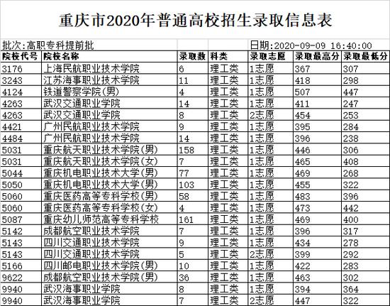 2020重�c高招�取信息表(高��?铺崆芭�)2