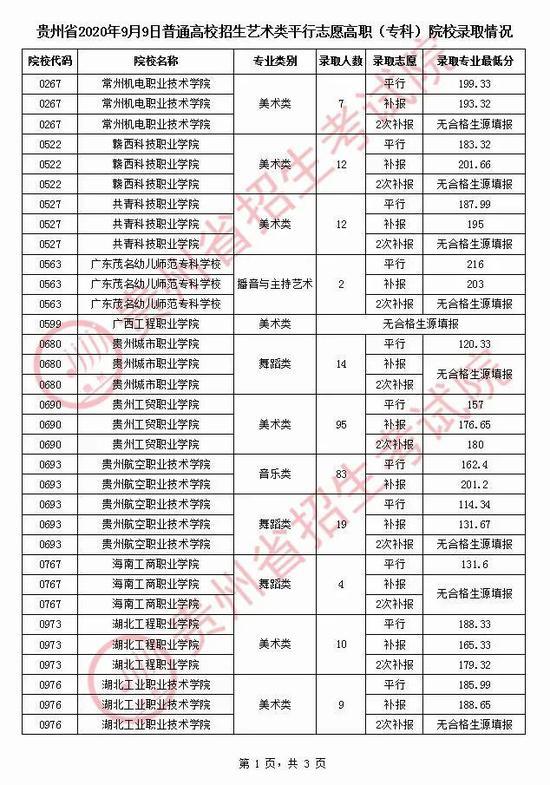 贵州2020年高考9月9日普通高校招生艺术类平行志愿高职(专科)院校录取情况1