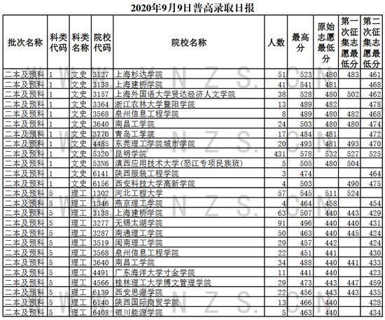 2020云南普通高校招生�取情�r(9月8-9日)4