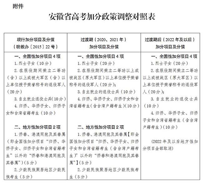 安徽2020关于进一步调整和规范高考加分工作的实施方案