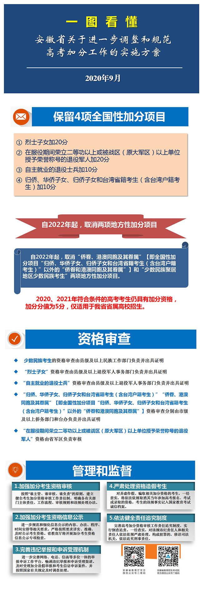 一图懂安徽省关于进一步调整和规范高考加分工作的实施方案