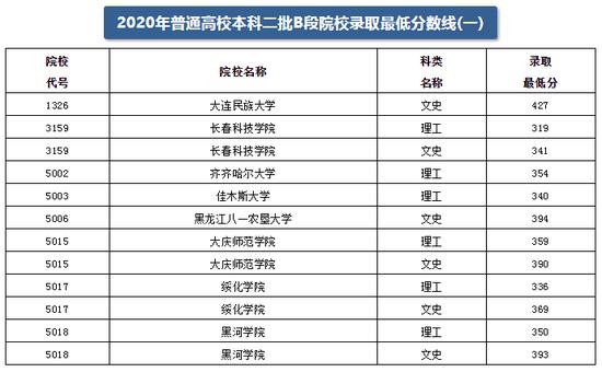 2020黑龙江本科二批B段院校录取最低分数线(一)