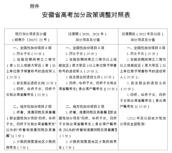 安徽省2020关于进一步调整和规范高考加分工作的实施方案