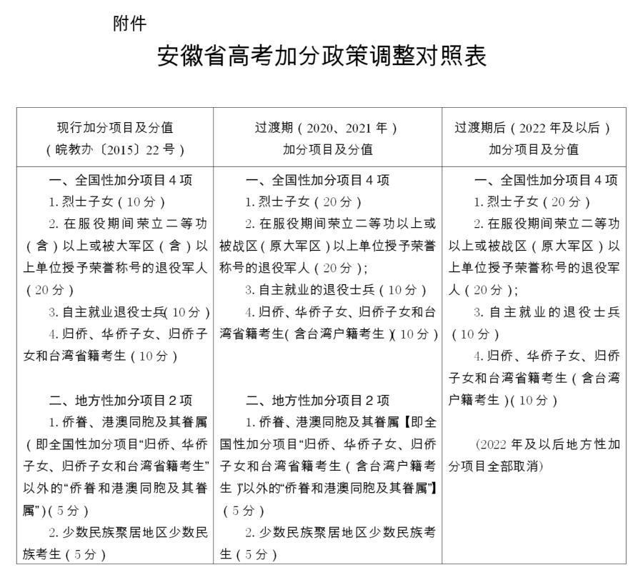 自2022年起安徽省高考加分政策有新调整
