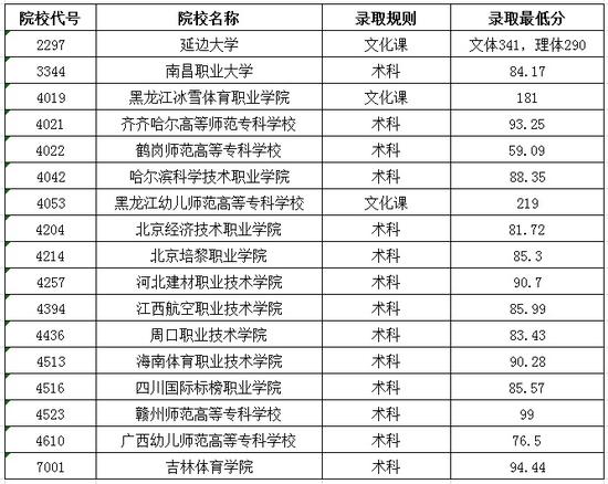 黑龙江2020体育类高职专科批院校录取最低分数线(一)