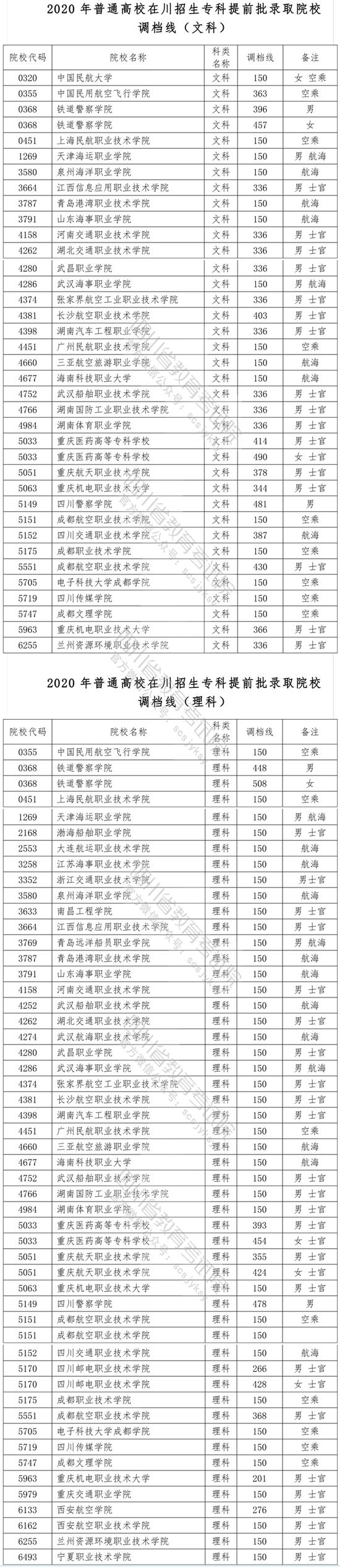 2020普通高校在四川招生专科提前批院校录取调档线