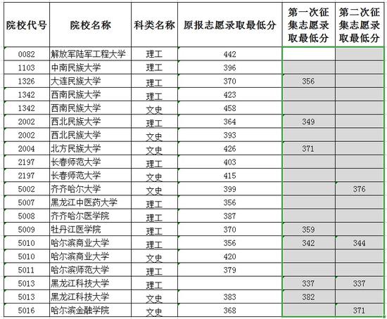 黑��江2020年本科二批B段院校�取最低分�稻�(三)