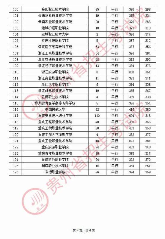 2020年贵州普通高校招生录取情况(9月12日)4