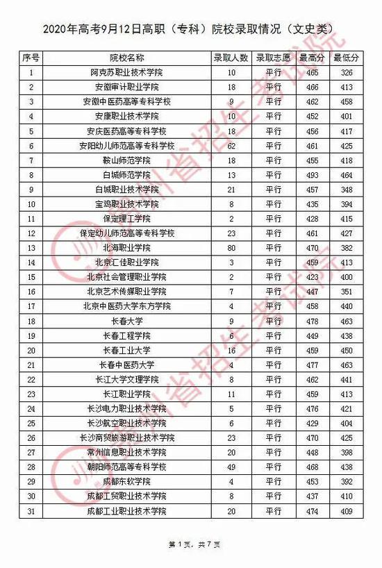 2020年贵州普通高校招生录取情况(9月12日)5