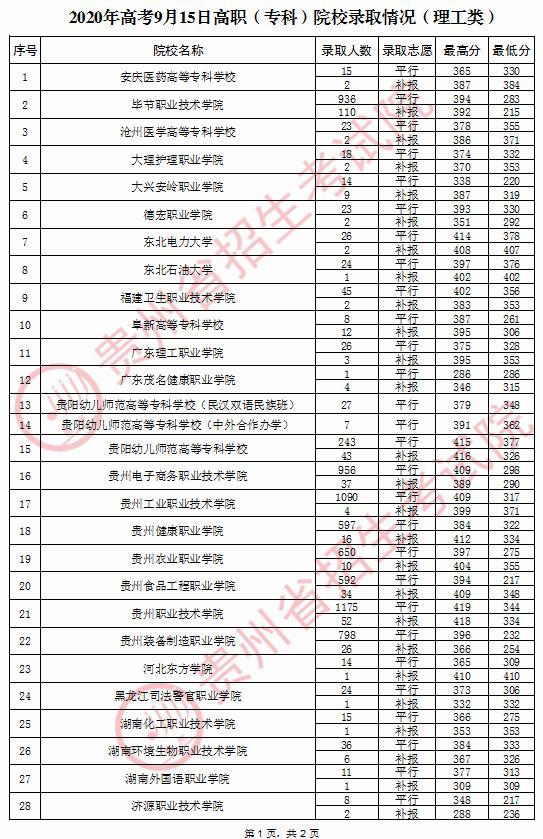 2020年贵州普通高校招生录取情况(9月15日)图1