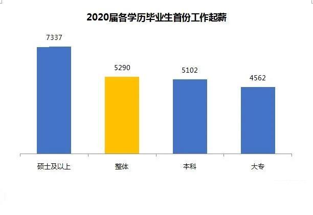 2020年高校毕业生薪酬排行榜