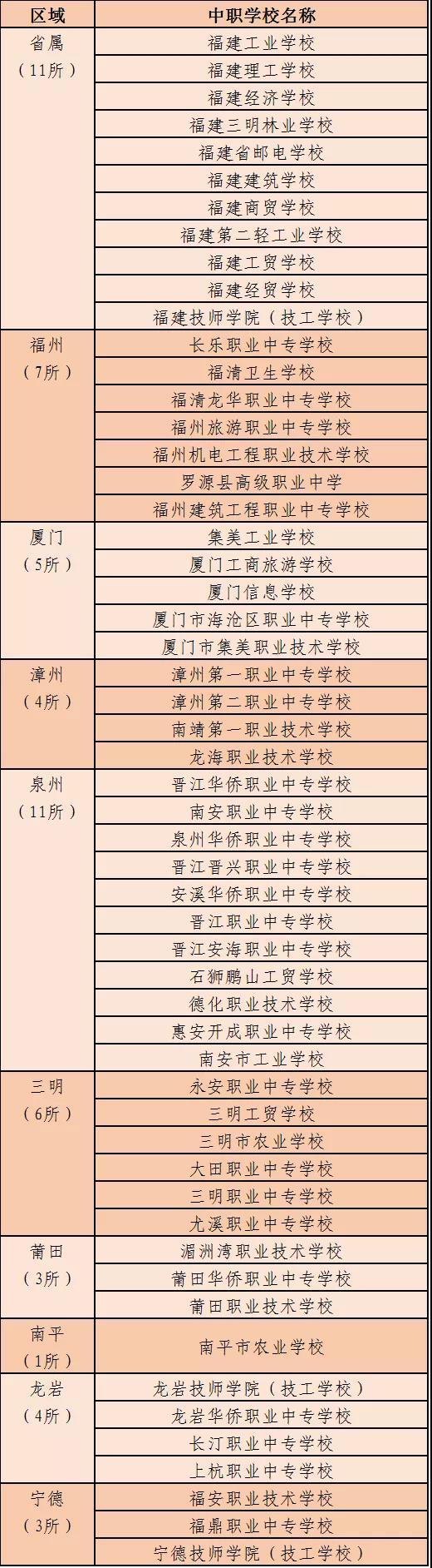 福建省示范性现代职业院校名单