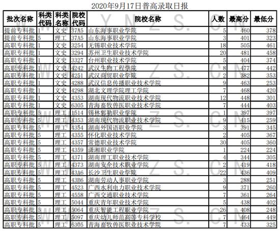 2020云南普通高校招生录取情况(9月17日)