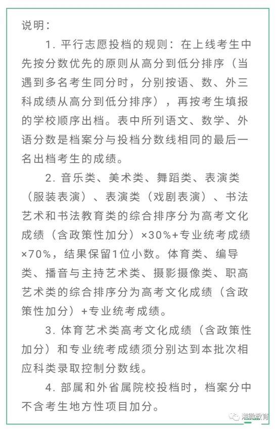 2020湖南高职专科批第一次征集志愿投档分数线1