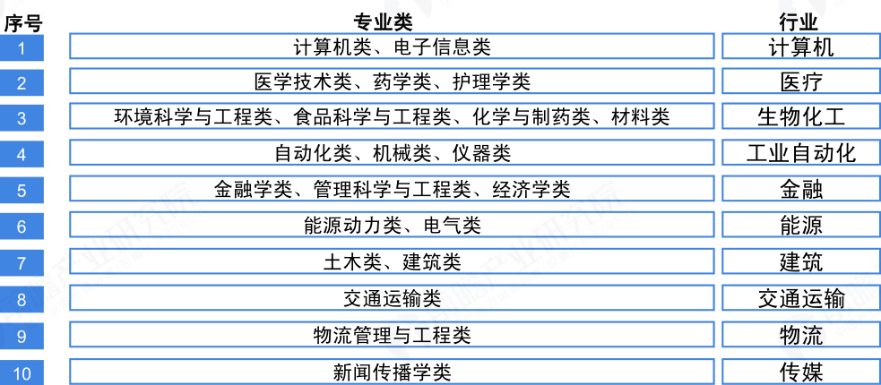 高考热门报考本科专业类TOP30