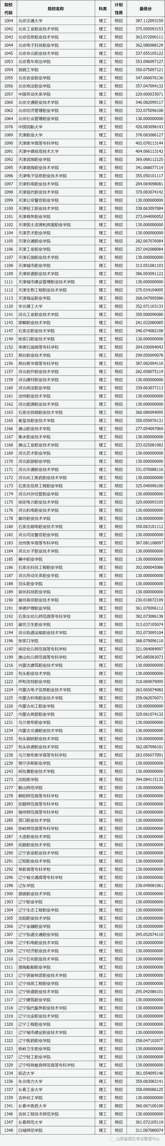 2020山西普通高校招生专科院校投档线(文理类)1