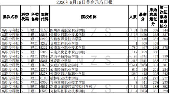 2020云南普通高校招生录取情况(9月19日)图3