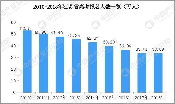 2020高招落幕,明年江苏高考启用全国统一卷图1