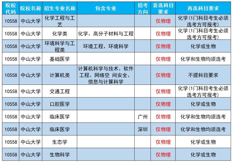 广东2021新高考这样选科最划算1