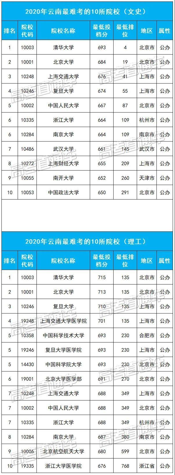 云南最难考的10所大学
