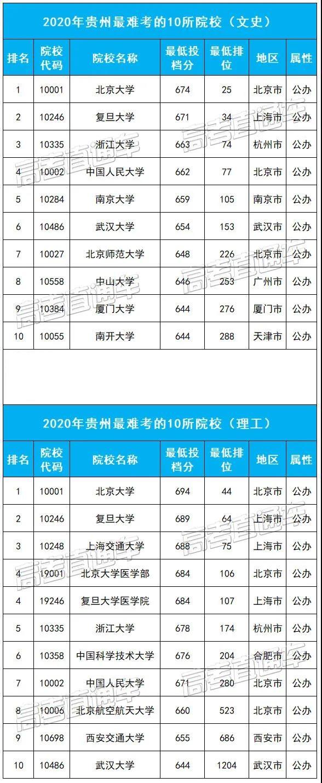 贵州最难考的10所大学