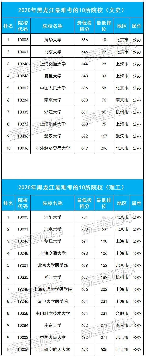 黑龙江最难考的10所大学