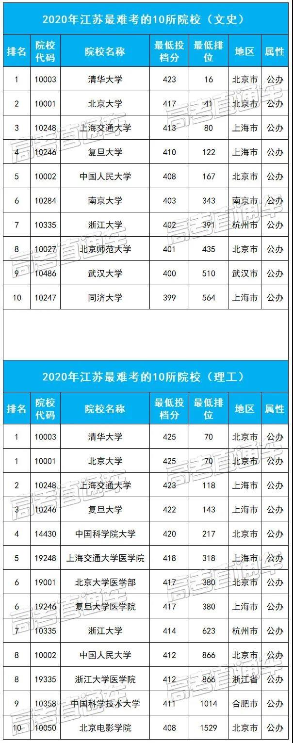 江苏最难考的10所大学