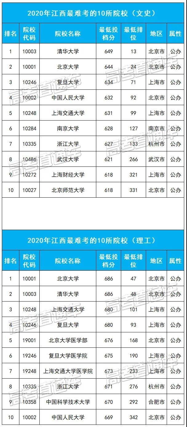 江西最难考的10所大学