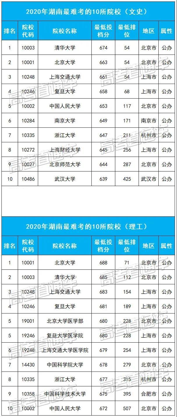湖南最难考的10所大学